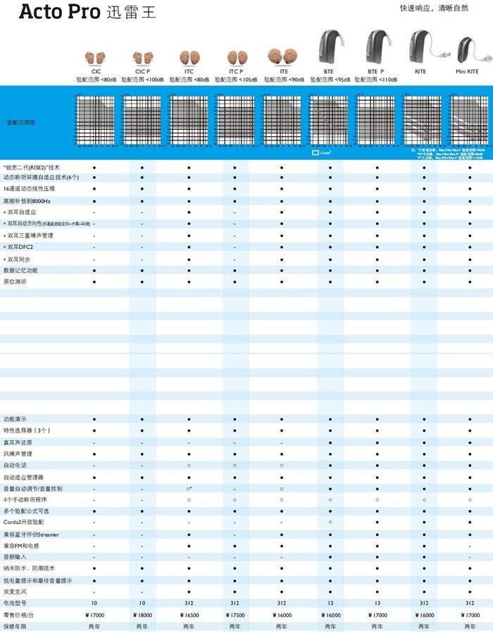 奥迪康助听器【迅雷王】系列助听器价格表¥16500-18000